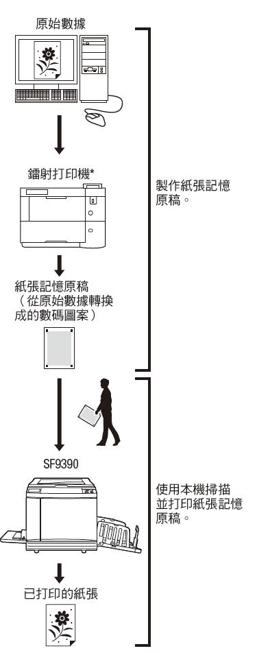 可以轻松转换为数码图案,再使用  镭射打印机打印在纸张上.